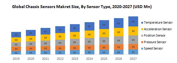Global Chassis Sensors Market