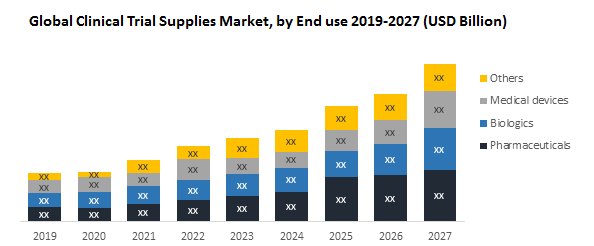 Global Clinical Trial Supplies Market