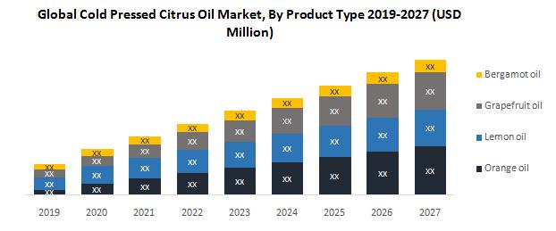 Global Cold Pressed Citrus Oil Market