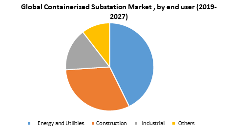 Global Containerized Substation Market