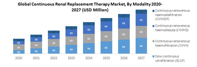 Global Continuous Renal Replacement Therapy Market1