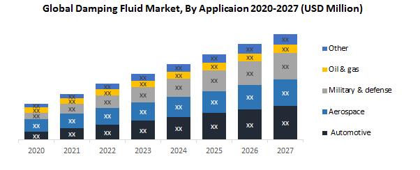 Global Damping Fluid Market