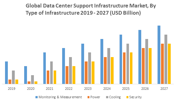 Global Data Center Support Infrastructure Market