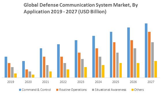 Global Defense Communication System Market