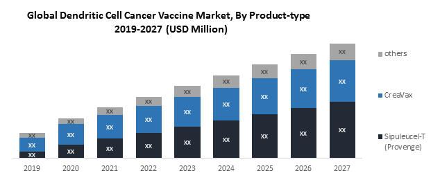 Global Dendritic Cell Cancer Vaccine Market