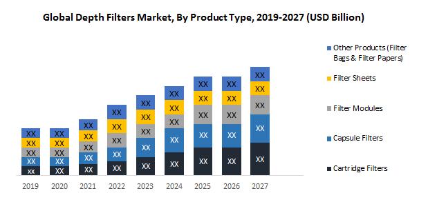 Global Depth Filters Market