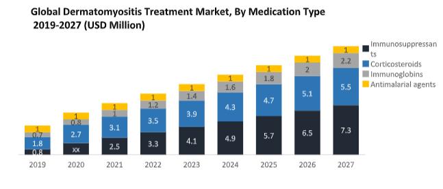 Global Dermatomyositis Treatment Market