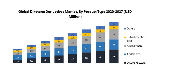 Global Diketene Derivatives Market