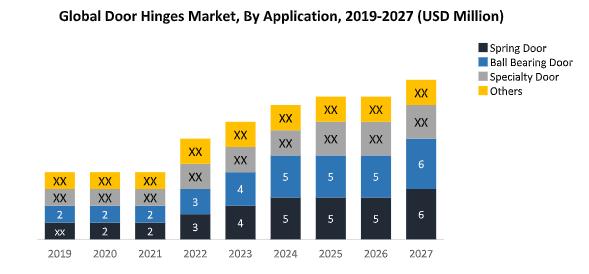 Global Door Hinges Market1