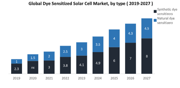 Global Dye Sensitized Solar Cell Market1