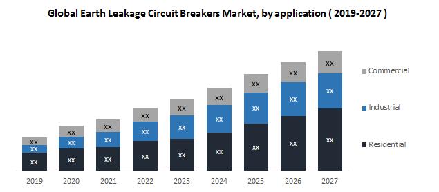 Global Earth Leakage Circuit Breakers Market 1
