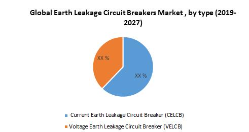 Global Earth Leakage Circuit Breakers Market