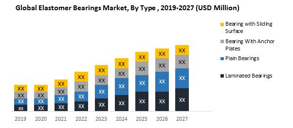 Global Elastomer Bearings Market