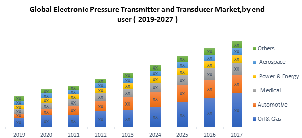Global Electronic Pressure Transmitter and Transducer Market1