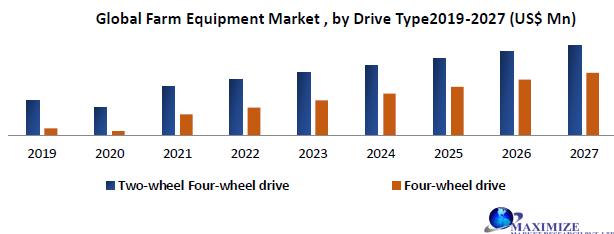 Global Farm Equipment Market
