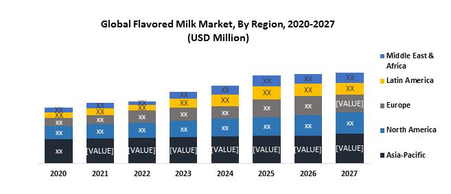 Global Flavoured Milk Market