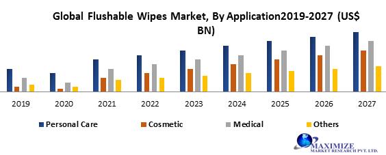 Global Flushable Wipes Market