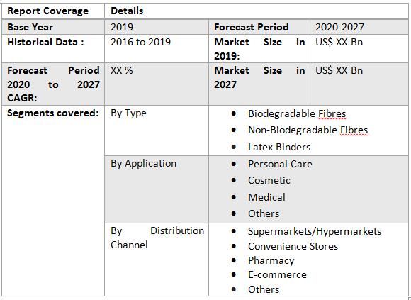 Global Flushable Wipes Market1