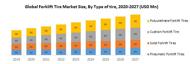 Global Forklift Tire Market
