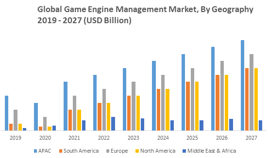 Global Game Engine Management Market