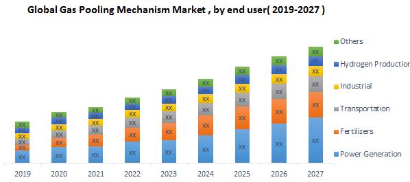 Global Gas Pooling Mechanism Market 1