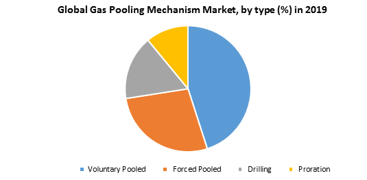 Global Gas Pooling Mechanism Market