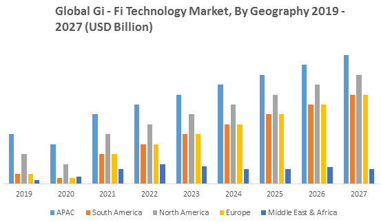 Global Gi-Fi Technology Market