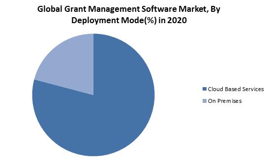 Global Grant Management Software Market
