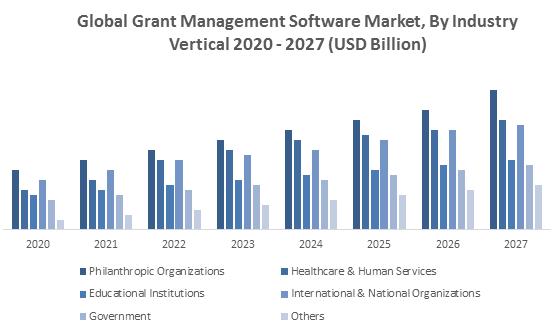 Global Grant Management Software Market1