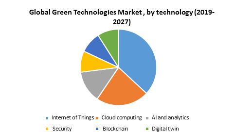 Global Green Technologies Market