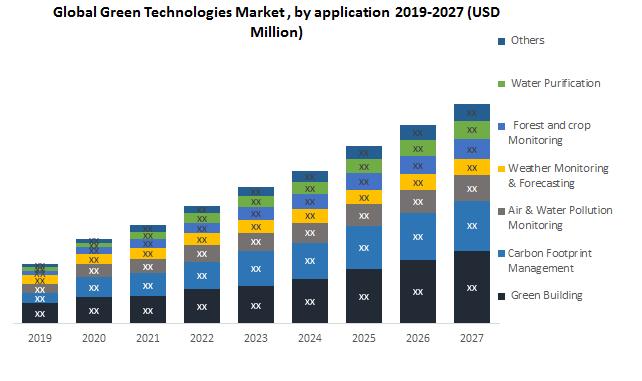 Global Green Technologies Market1