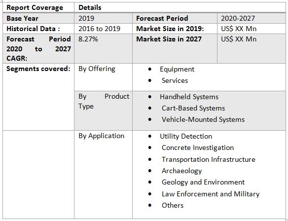 Global Ground Penetrating Radar Market1