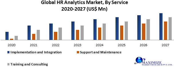 Global HR Analytics Market