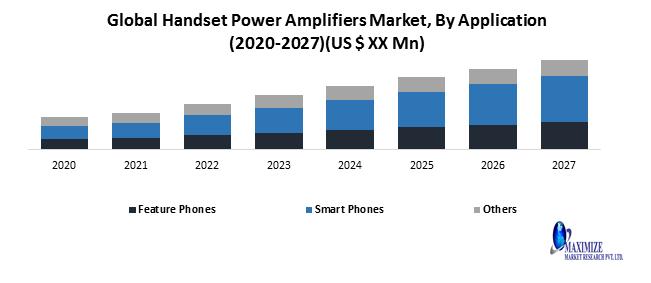 Global Handset Power Amplifiers Market