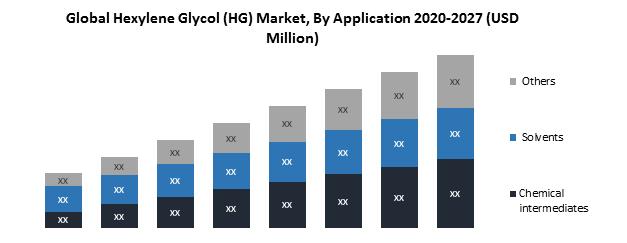 Global Hexylene Glycol (HG) Market 1