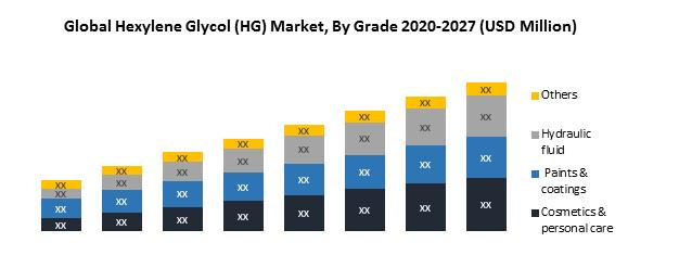 Global Hexylene Glycol (HG) Market