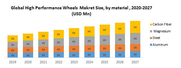 Global High Performance Wheels Market