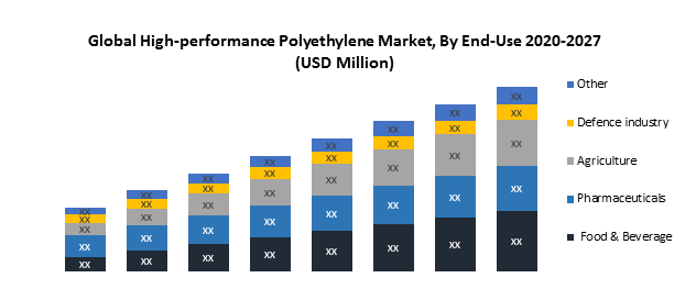 Global High-performance Polyethylene Market