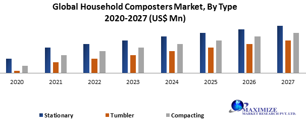 Global Household Composters Market