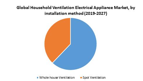 Global Household Ventilation Electrical Appliance Market