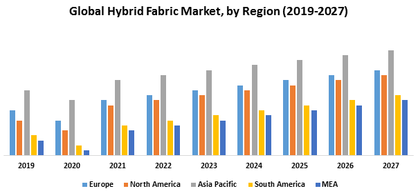 Global Hybrid Fabric Market