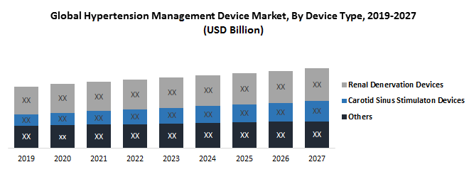 Global Hypertension Management Devices Market
