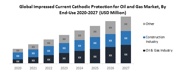 Global Impressed Current Cathodic Protection for Oil and Gas Market