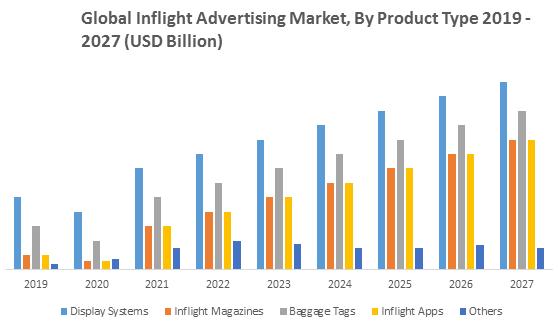 Global Inflight Advertising Market