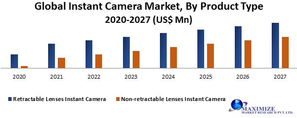 Global Instant Camera Market