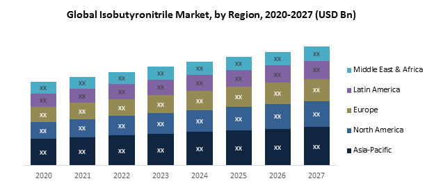 Global Isobutyronitrile Market