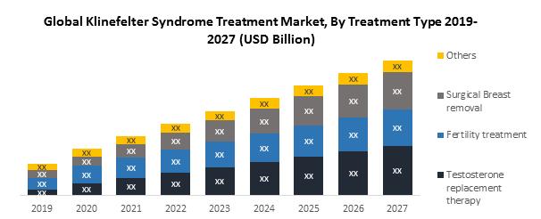 Global Klinefelter Syndrome treatment Market