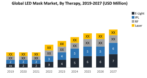 Global LED Mask Market1