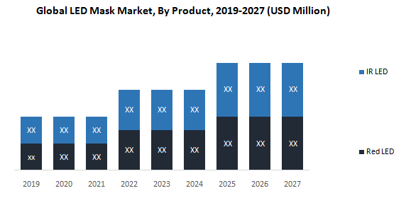 Global LED Mask Market