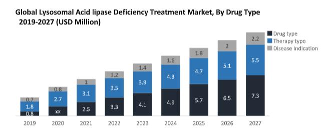 Global Lysosomal Acid Lipase (LAL) Deficiency Treatment Market